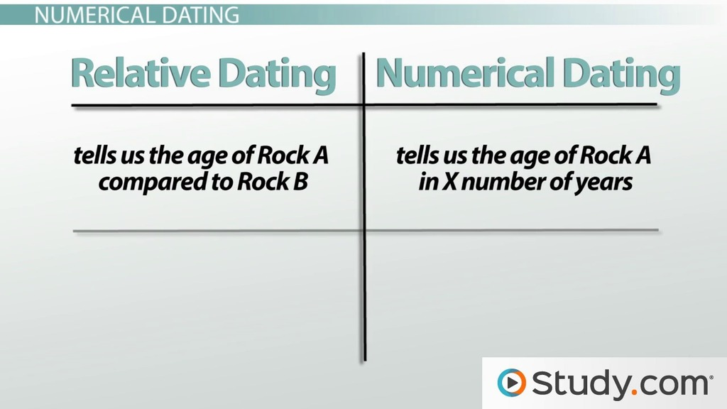 What methods are used in relative dating
