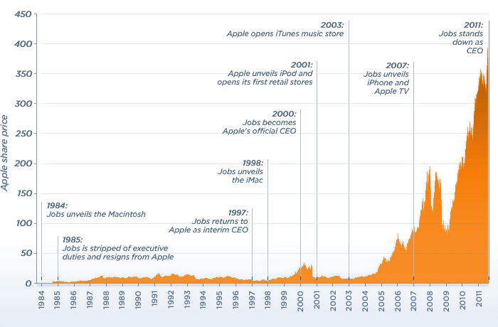 If you bought apple stock in 1997