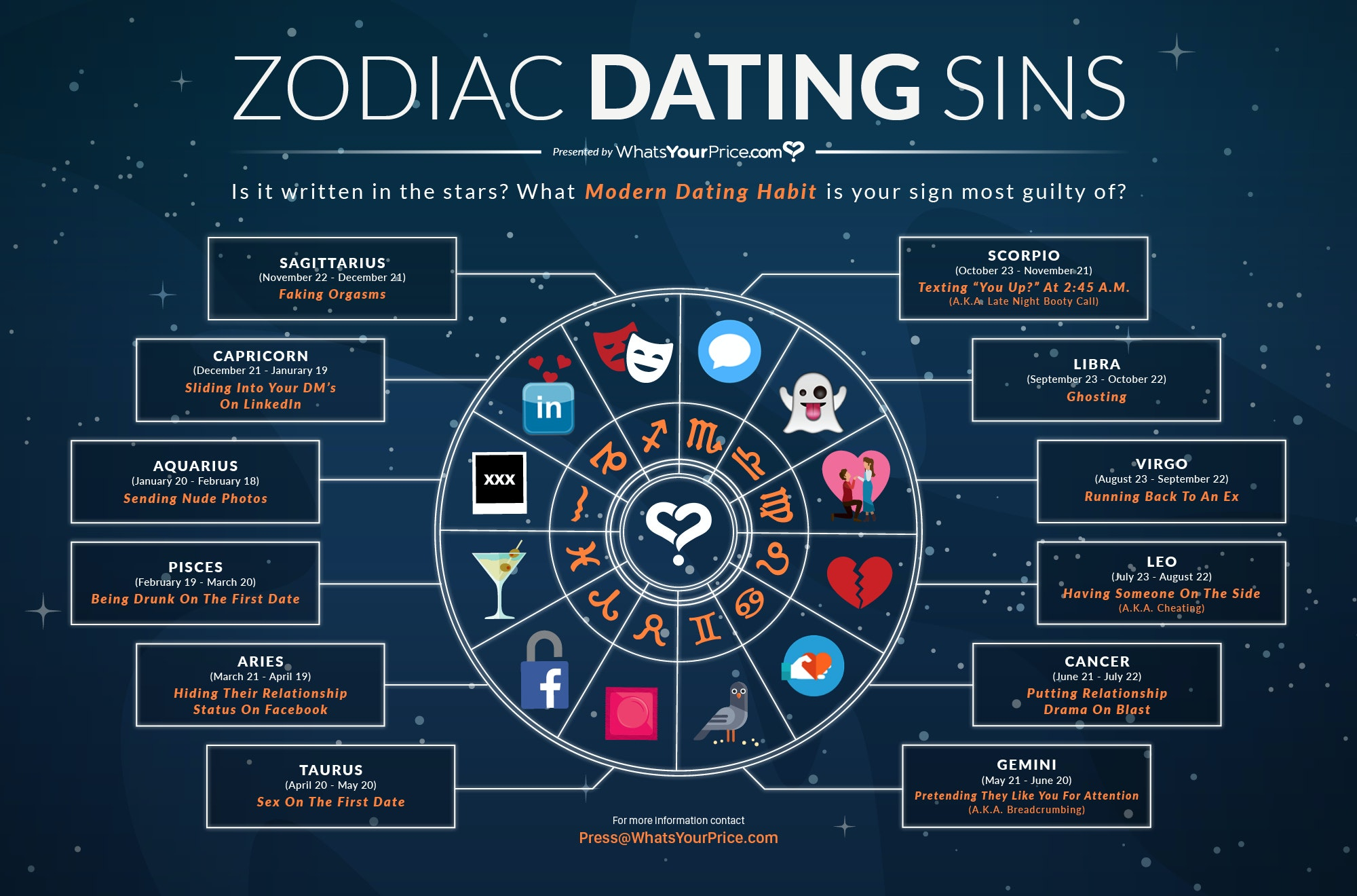 Astrology dating site