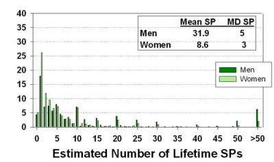 How many sexual partners is average for a man