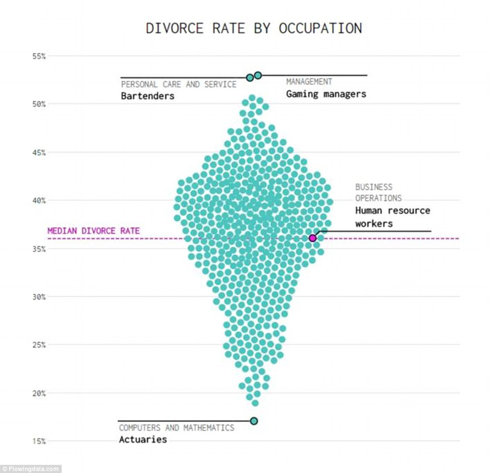What profession has the highest rate of divorce