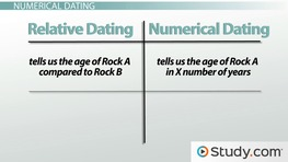 Simple definition of absolute dating
