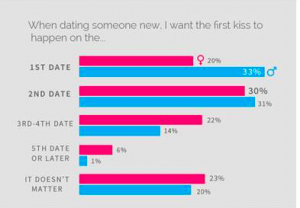 How many dates before kiss