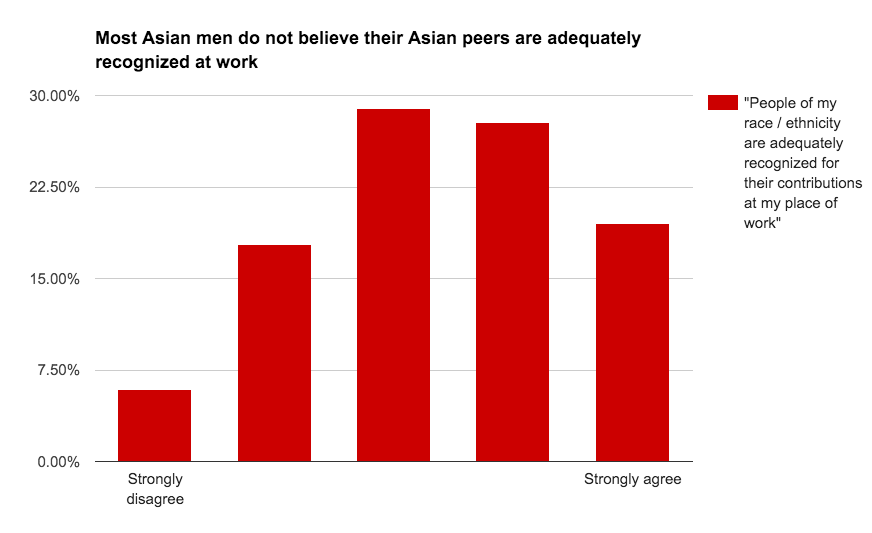 People of south asian descent accent dating united states