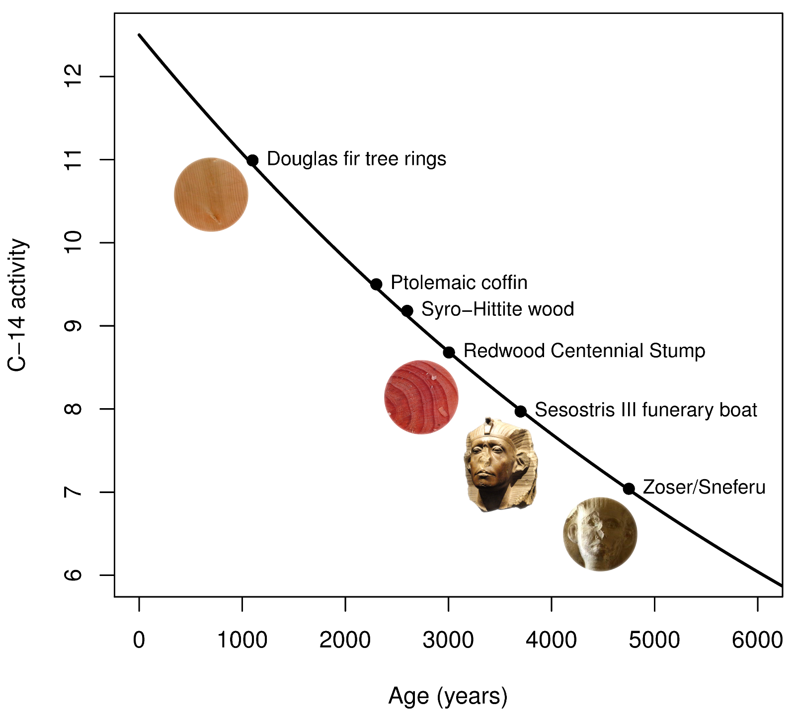 FAQ - Radioactive Age-Dating   Planetary Science Institute