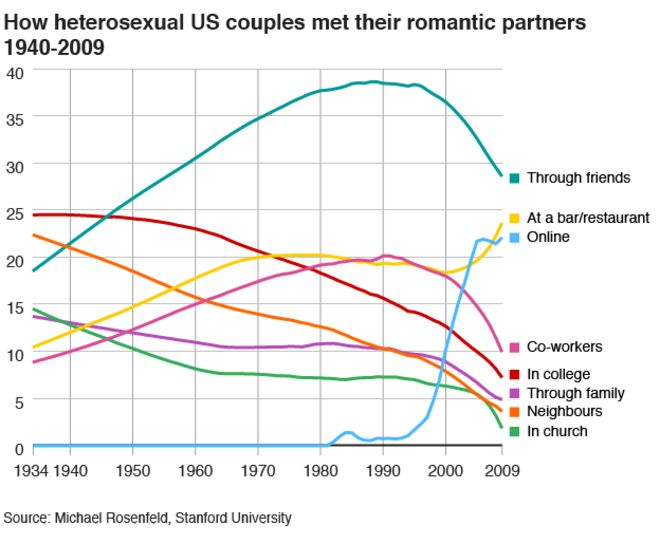 How dating has changed since 1940