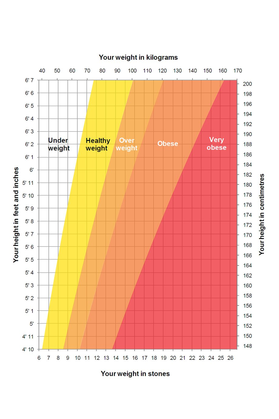 Average weight for adult male
