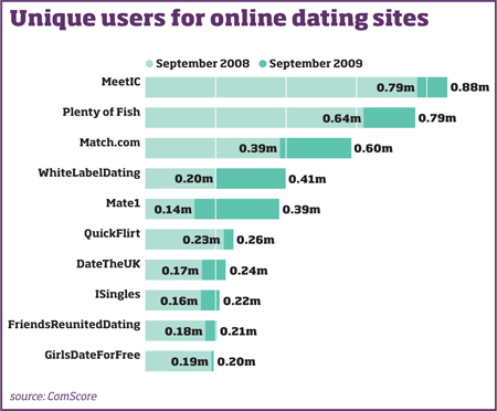 Online dating age